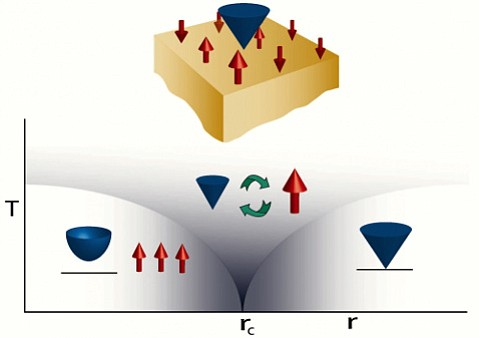 Supersymmetry in a three-dimensional topological superconductor: Ising magnetic fluctuations (denoted by red arrows) at the boundary couple to the fermions (blue cone).