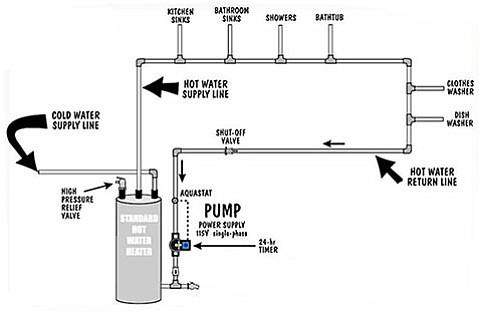 grundfos circulating pump installation instructions