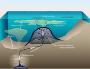 A schematic diagram shows the formation of an asphalt volcano and the associated release of oil and methane to the surrounding environment.