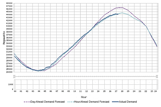 Cal ISO's recorded and projected energy demands indicate peak usage in the late afternoon across California today.