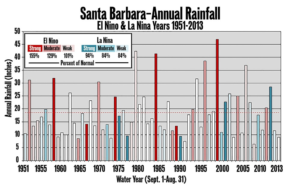 The graph shows the great variety in rainfall from normal (white), El Niño (red), and La Niña (blue) years.